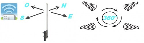 Antenne Omni-directionnelle 2,4 GHZ 360°